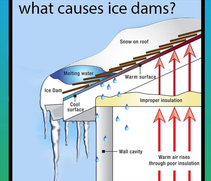 Water Damage Ice Dam Protection and Prevention Tips for your West Kirkwood/Sunset Hills Home